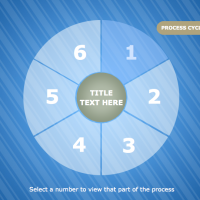 process cycle 1