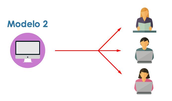 Modelo 2 de formación elearning en prl